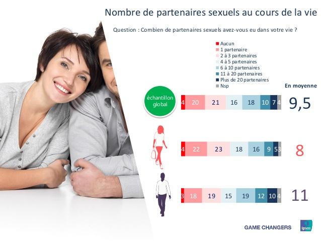 Sexual partners average
